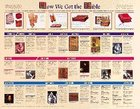 Wall Chart: How We Got the Bible Chart/card