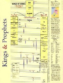 Wall Chart: Kings and Prophets